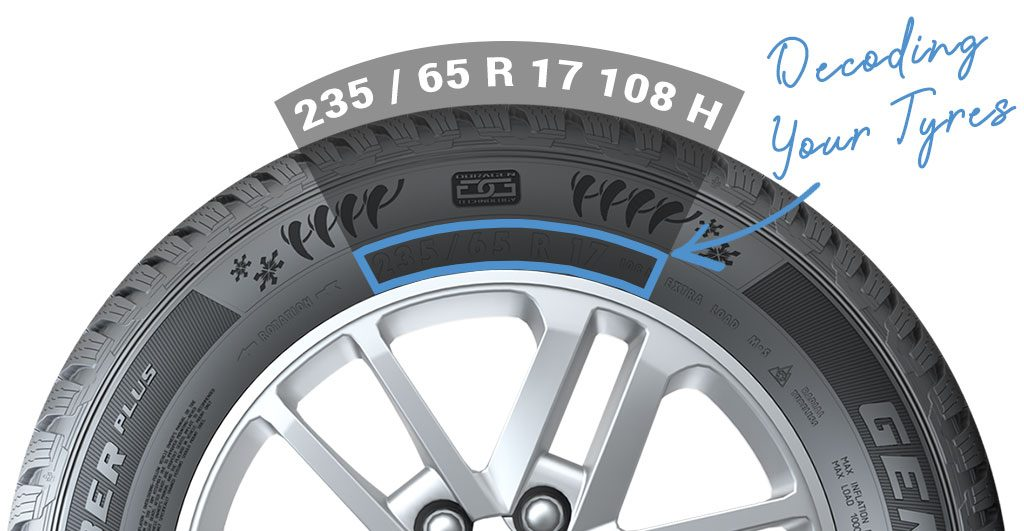 Decoding your Tyres