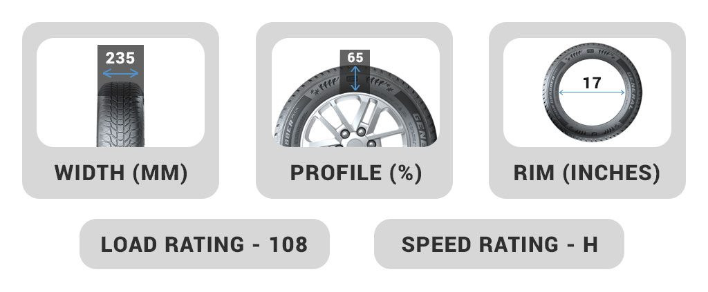 Tyre Number Meaning Explained - Code Information Guide