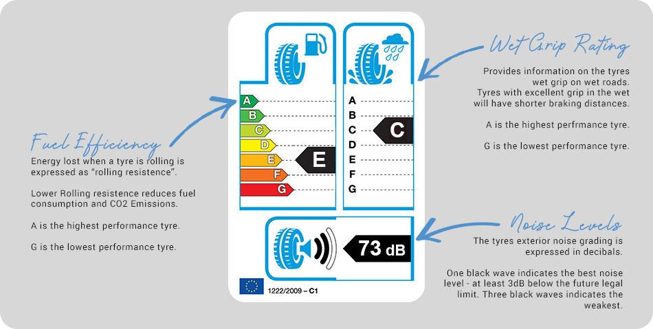 EU Tyre Label Guide