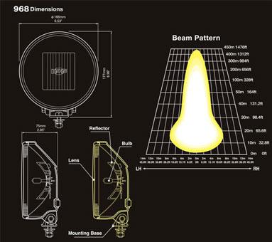 IPF 968 Dimensions