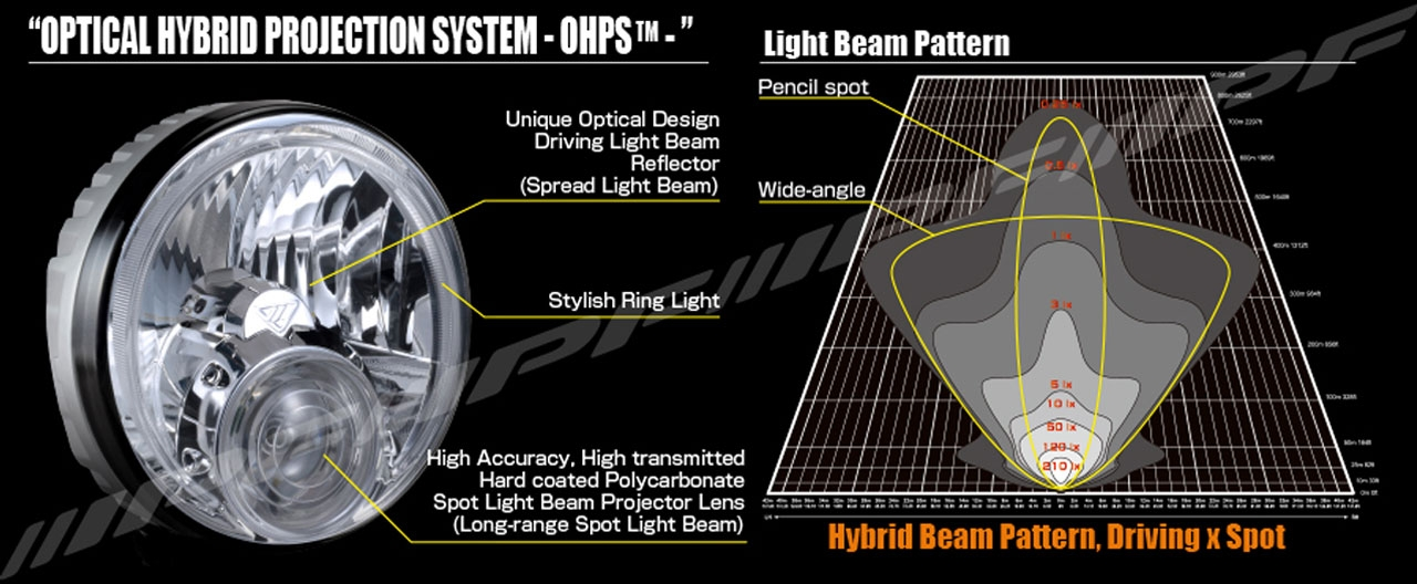 IPF 950 SRL Beam Pattern